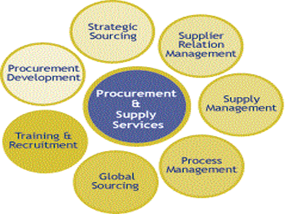 Procurement $ Supply Chain Management